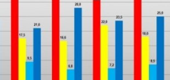 Ultimi sondaggi politici Datamedia