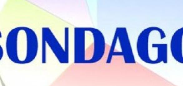 Sondaggi: Renzi porta il PD al 35,6 per cento
