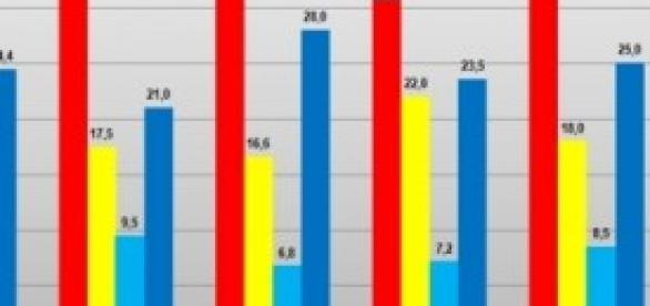 Ultimo sondaggio politico rivelato da IPR