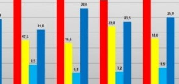 Gli ultimi sondaggi politici Ipsos