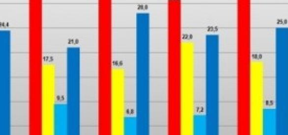 Ultimo sondaggio politico Datamedia