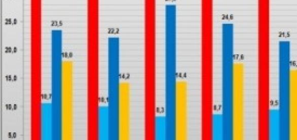 Sondaggi politici elettorali 2014 secondo Tecnè