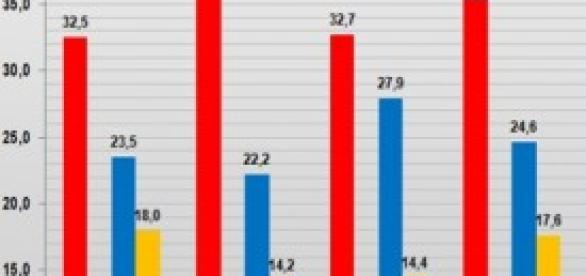 Sondaggi politici elettorali Ipr, Ixè gennaio 2014