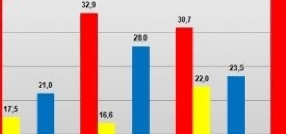 Ultimi sondaggi politici