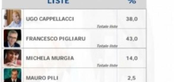 Elezioni regionali Sardegna 2014