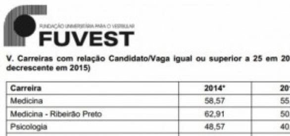 Fuvest 2015 - Candidato/vaga