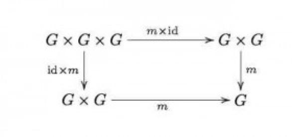 Exemplo de diagrama comutativo