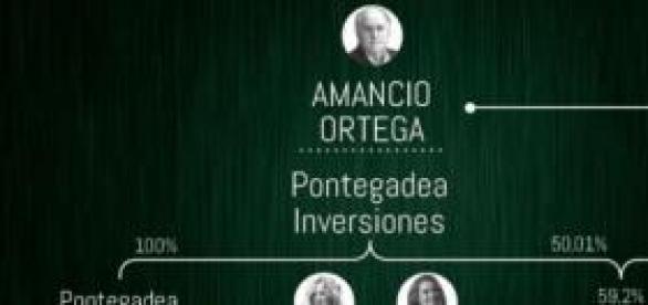 Los actuales activos de Amancio Ortega