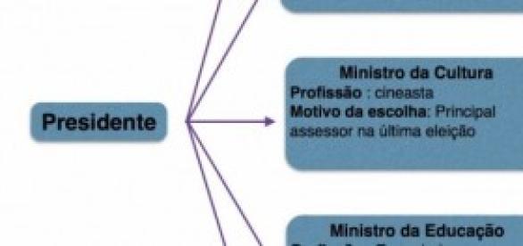 Organograma simples e fictício sobre o governo.