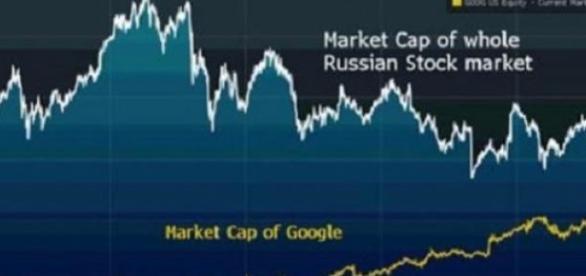Bourse: Google rejoint la Russie