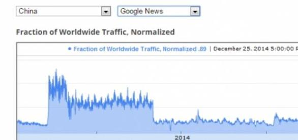 Utilisation de Goggle News pour la Chine en 2014