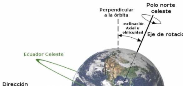 Inclinación de la Tierra, imagen de Google