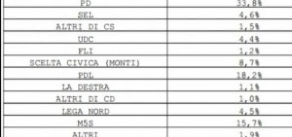 Sondaggi politici Letta-Renzi, intenzioni voto IPR