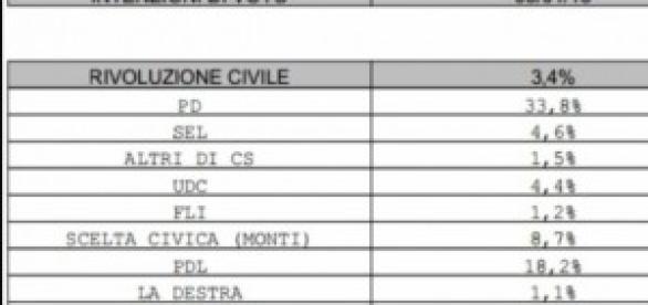 Ultimi sondaggi politici elettorali Ballarò-Ipsos