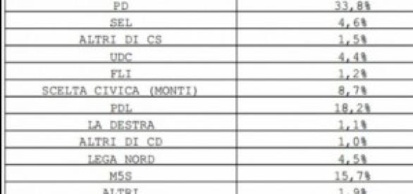 Intenzioni voto Emg-La7 e fiducia Governo Renzi