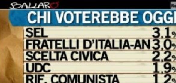Sondaggi politici Ballarò-Ipsos 18-03-14