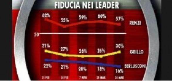 Intenzioni voto EUR/POL e altri sondaggi Ixè-Agorà