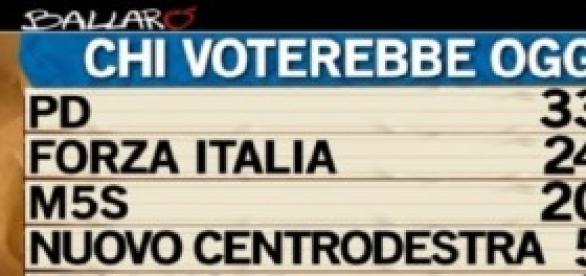 Sondaggi politici elettorali Ballarò/Ipsos 4/3/14