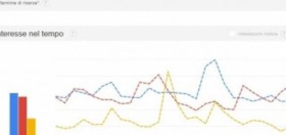 Il trend di interesse su Google