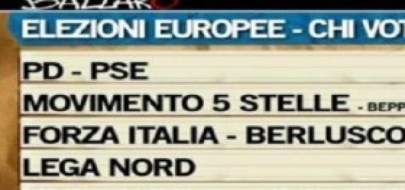 Intenzioni voto Europee, sondaggi Ballarò-Ipsos