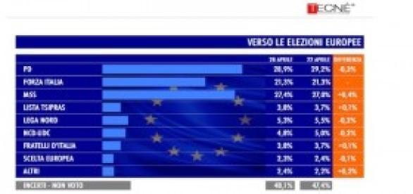 Sondaggi politici Tecnè: elezioni europee 2014