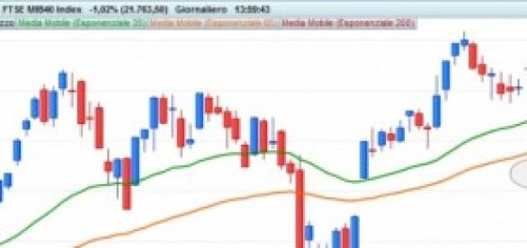 Grafico giornaliero FTSE MIB