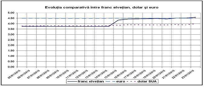 Volatilitate crescuta a cursui de schimb leu/franc