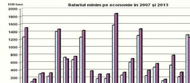 Salariul minim comparativ in 2007 si 2013