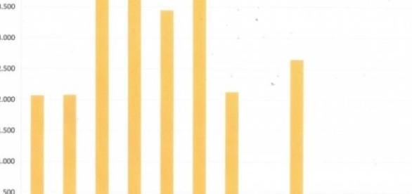 Vencimientos del Déficit Tarifario