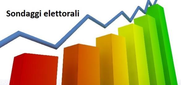 Sondaggi politici elettorali Emg-TgLa7 12/10/2015