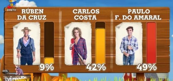 Paulo Freitas do Amaral expulso com 49% dos votos