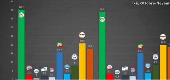 Ultimi sondaggi elettorali, risultati di Ixè