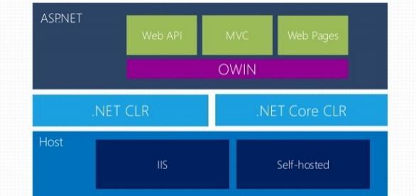 vista previa WCF para Web ASP.NET 5