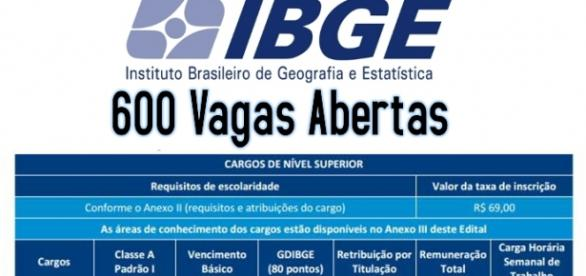 Novo concurso IBGE 2015 abertas 600 vagas