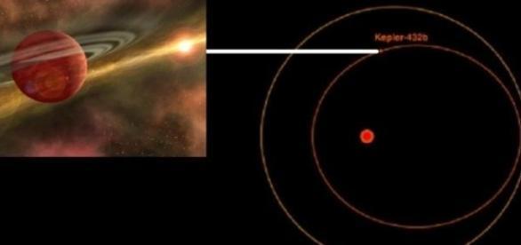 La órbita de Kepler-432b y la de Mercurio.