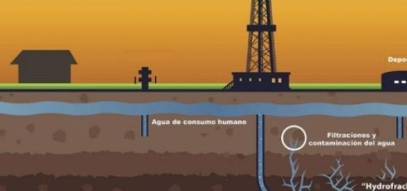 Extracción con la técnica Fracking