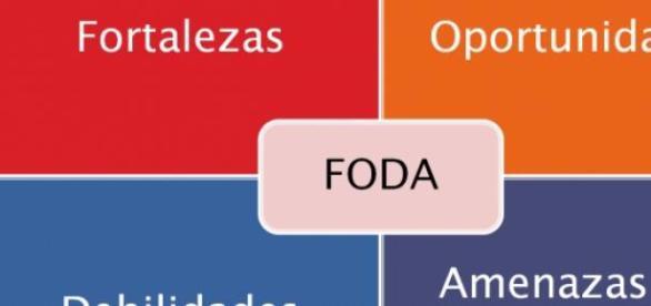 Matriz de análisis a la hora de realizar un FODA