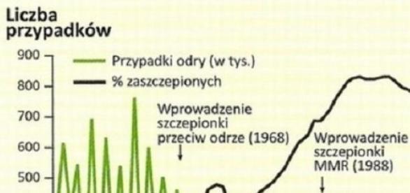 Wykres z danymi dotyczącymi skuteczności szczepień