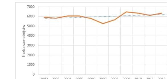 Liczba samobójstw w Polsce 2002-2012, GUS