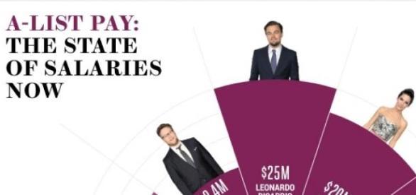 DiCaprio é o rei de Hollywood.