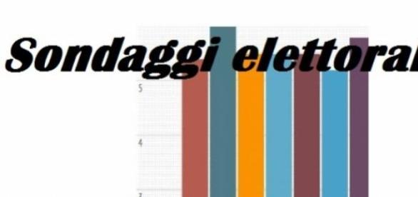 Ultimi sondaggi Piepoli-Ansa: intenzioni di voto