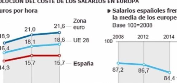 Estadísticas de sueldos españoles frente a Europa