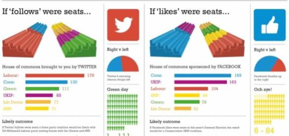 UK Election results according to social media.