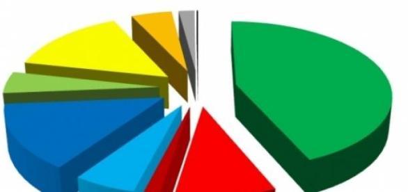 Sondaggi politici elettorali: botto Lega Nord