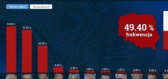 Sondażowe wyniki wyborów (print scrn TVN24)