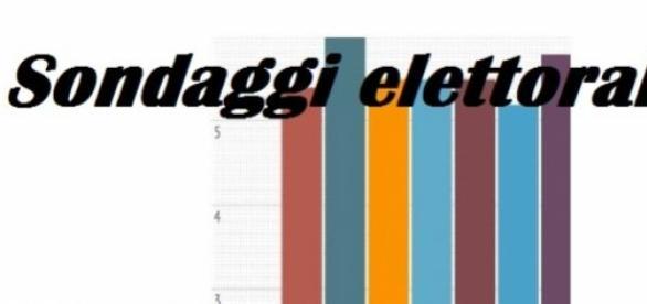Sondaggi Tecnè-Ipr: intenzioni di voto ai partiti