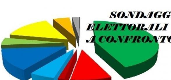 Sondaggi politici elettorali Piepoli e Demopolis