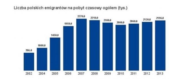 Statystyki GUS - liczba emigrantów z Polski