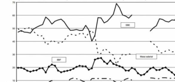La distribución funcional muestra la desigualdad