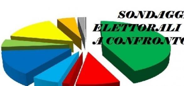 Gli ultimi 6 sondaggi politici elettorali al 15/05